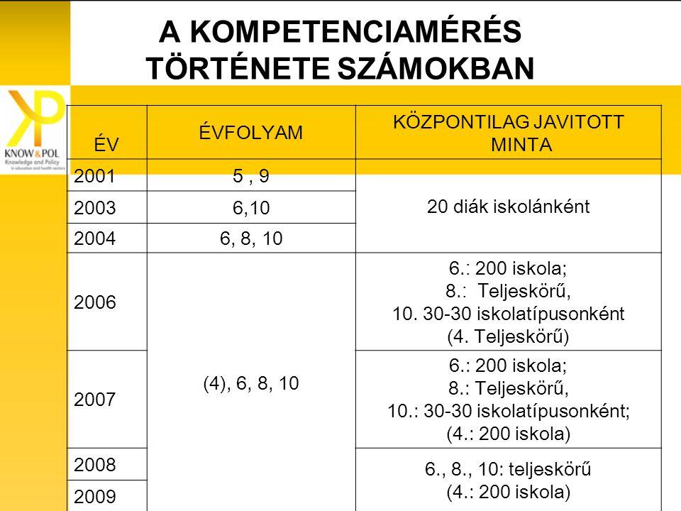 A KOMPETENCIAMÉRÉS TÖRTÉNETE SZÁMOKBAN ÉV ÉVFOLYAM KÖZPONTILAG JAVITOTT MINTA 20015, 9 20 diák iskolánként 20036,10 20046, 8, 10 2006 (4), 6, 8, 10 6.