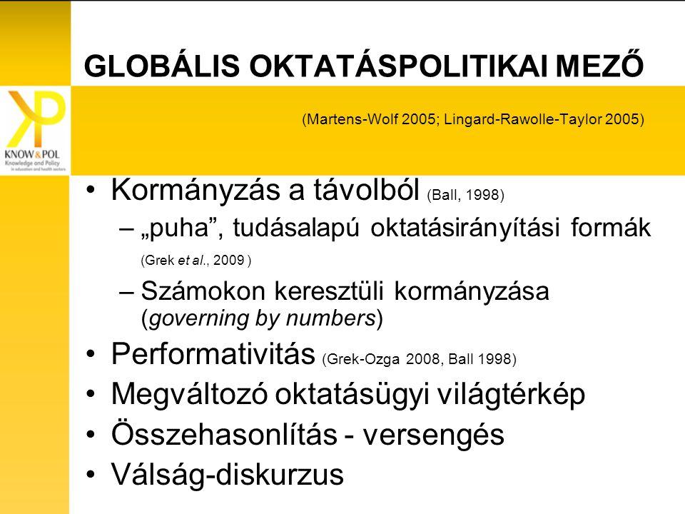 """GLOBÁLIS OKTATÁSPOLITIKAI MEZŐ (Martens-Wolf 2005; Lingard-Rawolle-Taylor 2005) Kormányzás a távolból (Ball, 1998) –""""puha , tudásalapú oktatásirányítási formák (Grek et al., 2009 ) –Számokon keresztüli kormányzása (governing by numbers) Performativitás (Grek-Ozga 2008, Ball 1998) Megváltozó oktatásügyi világtérkép Összehasonlítás - versengés Válság-diskurzus"""