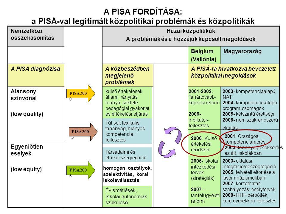 A PISA FORDÍTÁSA: a PISÁ-val legitimált közpolitikai problémák és közpolitikák Nemzetközi összehasonlítás Hazai közpolitikák A problémák és a hozzájuk kapcsolt megoldások Belgium (Vallónia) Magyarország A PISA diagnózisaA közbeszédben megjelenő problémák A PISÁ-ra hivatkozva bevezetett közpolitikai megoldások Alacsony színvonal (low quality) Egyenlőtlen esélyek (low equity) PISA200 0 PISA200 6 PISA200 3 homogén osztályok, szelektivitás, korai iskolaválasztás Évismétlések, Iskolai autonómiák szűkülése külső értékelések, állami irányítás hiánya, sokféle pedagógiai gyakorlat és értékelési eljárás Társadalmi és etnikai szegregáció Túl sok lexikális tananyag, hiányos kompetencia- fejlesztés 2001-2002.