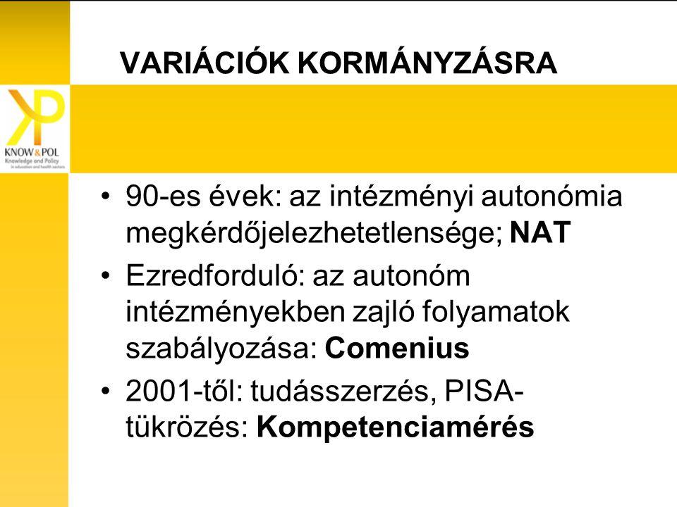 VARIÁCIÓK KORMÁNYZÁSRA 90-es évek: az intézményi autonómia megkérdőjelezhetetlensége; NAT Ezredforduló: az autonóm intézményekben zajló folyamatok szabályozása: Comenius 2001-től: tudásszerzés, PISA- tükrözés: Kompetenciamérés