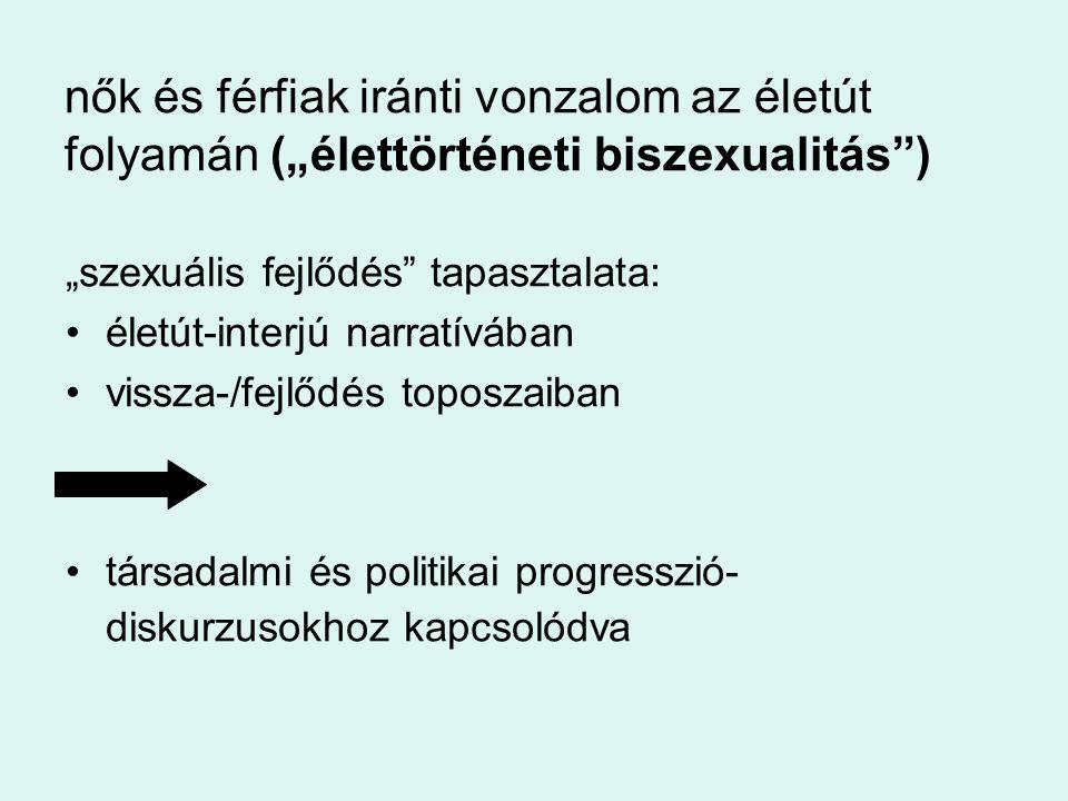 """rendszerváltás mint progresszió társadalmi és személyes felnőtté válás (Nadkari 2010) evolúció az emberiség, ország, és egyén szintjén szexuális felszabadulás: jogok, képviselet beszéd: diskurzus, szavak, láthatóság, példák ismerkedés, kapcsolatteremtés lehetősége pozitív identitások lehetősége (Erős 1994) (""""meleg )"""