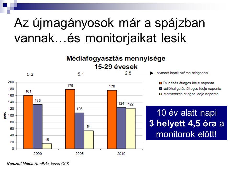 Az újmagányosok már a spájzban vannak…és monitorjaikat lesik Nemzeti Média Analízis, Ipsos-GFK 10 év alatt napi 3 helyett 4,5 óra a monitorok előtt!