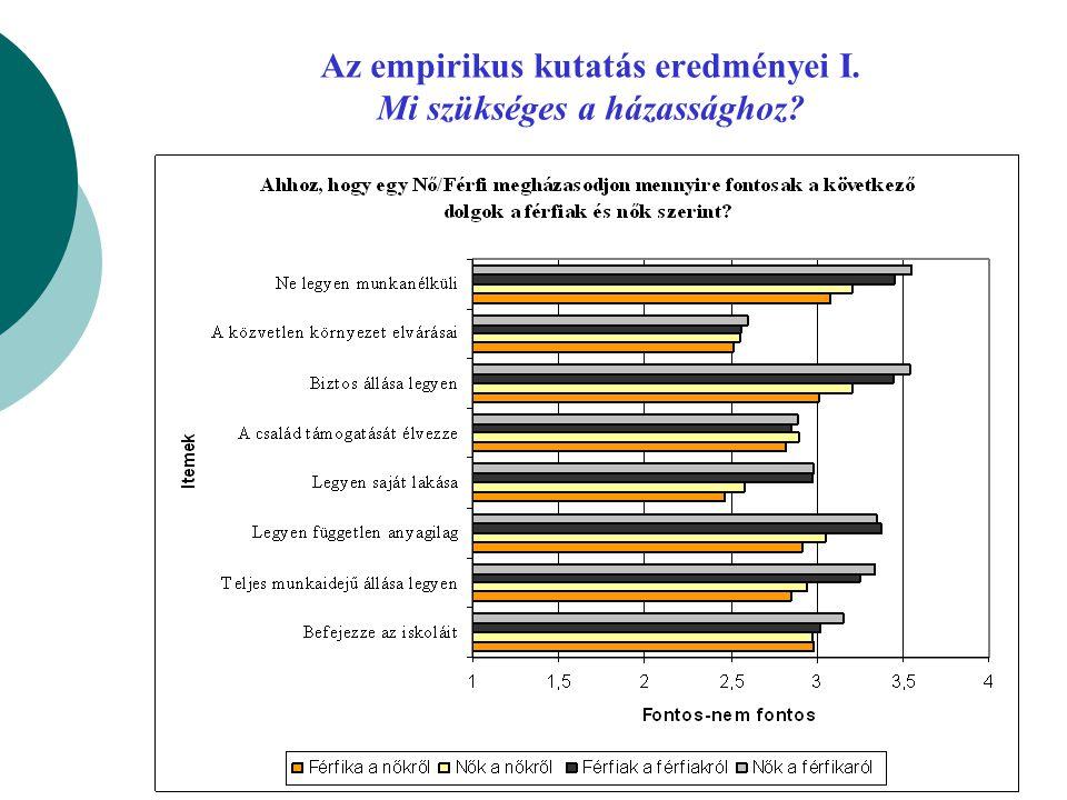 Az empirikus kutatás eredményei I. Mi szükséges a házassághoz?