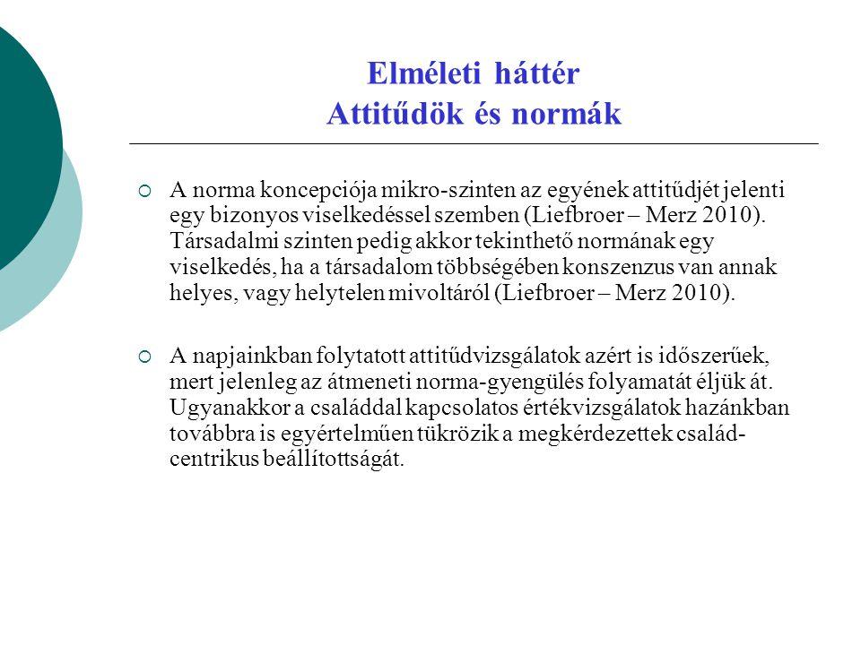 Elméleti háttér Attitűdök és normák  A norma koncepciója mikro-szinten az egyének attitűdjét jelenti egy bizonyos viselkedéssel szemben (Liefbroer –
