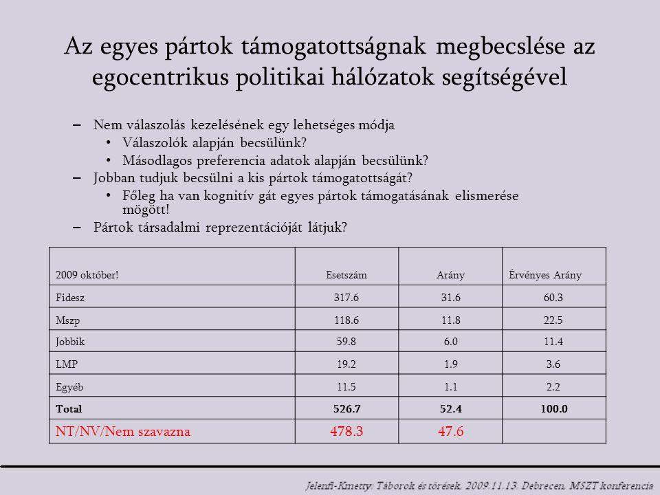 Az egyes pártok támogatottságnak megbecslése az egocentrikus politikai hálózatok segítségével 2009 október.