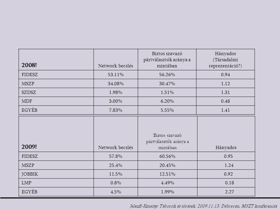 2008! Network becslés Biztos szavazó pártválasztók aránya a mintában Hányados (Társadalmi reprezentáció?) FIDESZ53.11%56.26%0.94 MSZP34.08%30.47%1.12