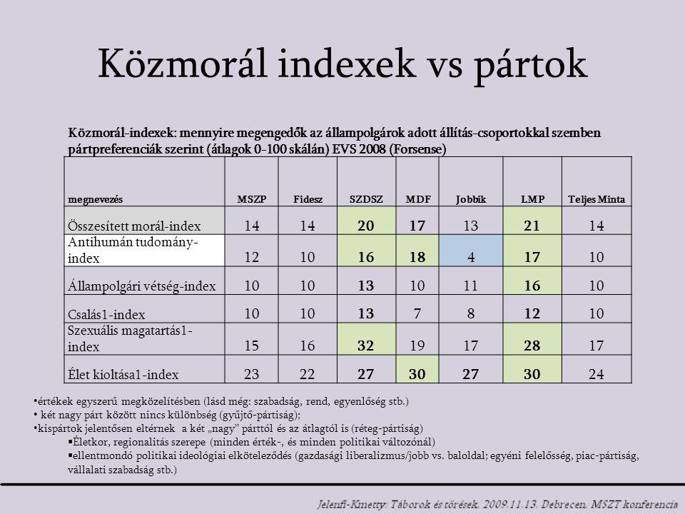 """Közmorál indexek vs pártok Közmorál-indexek: mennyire megengedők az állampolgárok adott állítás-csoportokkal szemben pártpreferenciák szerint (átlagok 0-100 skálán) EVS 2008 (Forsense) megnevezésMSZPFideszSZDSZMDFJobbikLMPTeljes Minta Összesített morál-index 14 2017132114 Antihumán tudomány- index 1210161841710 Állampolgári vétség-index 10 1310111610 Csalás1-index 10 13781210 Szexuális magatartás1- index 15163219172817 Élet kioltása1-index 23222730273024 értékek egyszerű megközelítésben (lásd még: szabadság, rend, egyenlőség stb.) két nagy párt között nincs különbség (gyűjtő-pártiság); kispártok jelentősen eltérnek a két """"nagy párttól és az átlagtól is (réteg-pártiság)  Életkor, regionalitás szerepe (minden érték-, és minden politikai változónál)  ellentmondó politikai ideológiai elköteleződés (gazdasági liberalizmus/jobb vs."""
