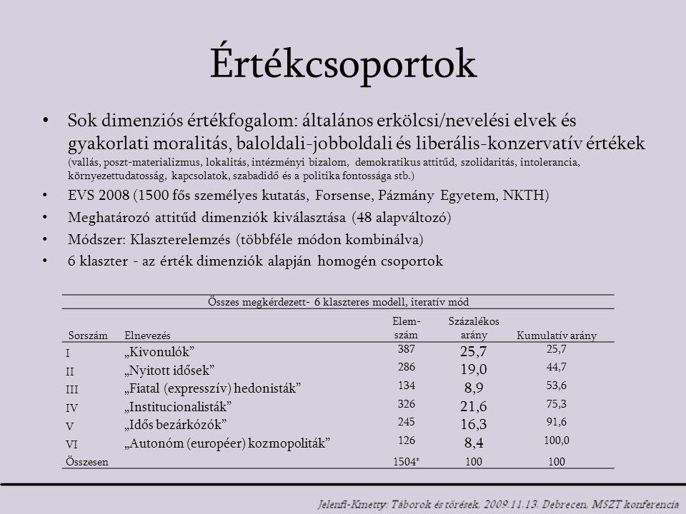 """Értékcsoportok Sok dimenziós értékfogalom: általános erkölcsi/nevelési elvek és gyakorlati moralitás, baloldali-jobboldali és liberális-konzervatív értékek (vallás, poszt-materializmus, lokalitás, intézményi bizalom, demokratikus attitűd, szolidaritás, intolerancia, környezettudatosság, kapcsolatok, szabadidő és a politika fontossága stb.) EVS 2008 (1500 fős személyes kutatás, Forsense, Pázmány Egyetem, NKTH) Meghatározó attitűd dimenziók kiválasztása (48 alapváltozó) Módszer: Klaszterelemzés (többféle módon kombinálva) 6 klaszter - az érték dimenziók alapján homogén csoportok Összes megkérdezett- 6 klaszteres modell, iteratív mód SorszámElnevezés Elem- szám Százalékos arányKumulatív arány I """"Kivonulók 387 25,7 II """"Nyitott idősek 286 19,0 44,7 III """"Fiatal (expresszív) hedonisták 134 8,9 53,6 IV """"Institucionalisták 326 21,6 75,3 V """"Idős bezárkózók 245 16,3 91,6 VI """"Autonóm (européer) kozmopoliták 126 8,4 100,0 Összesen1504*100"""