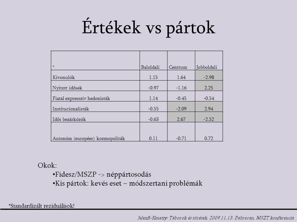 Értékek vs pártok * BaloldaliCentrumJobboldali Kivonulók1.151.64-2.98 Nyitott idősek-0.97-1.162.25 Fiatal expresszív hedonisták1.14-0.45-0.54 Institucionalisták-0.55-2.092.94 Idős bezárkózók-0.632.67-2.52 Autonóm (européer) kozmopoliták0.11-0.710.72 Okok: Fidesz/MSZP -> néppártosodás Kis pártok: kevés eset – módszertani problémák *Standardizált reziduálisok!