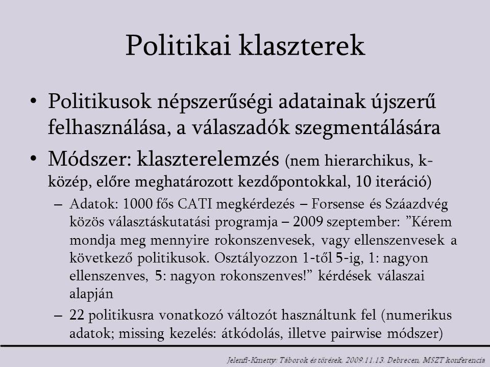 Politikai klaszterek Politikusok népszerűségi adatainak újszerű felhasználása, a válaszadók szegmentálására Módszer: klaszterelemzés (nem hierarchikus, k- közép, előre meghatározott kezdőpontokkal, 10 iteráció) – Adatok: 1000 fős CATI megkérdezés – Forsense és Száazdvég közös választáskutatási programja – 2009 szeptember: Kérem mondja meg mennyire rokonszenvesek, vagy ellenszenvesek a következő politikusok.