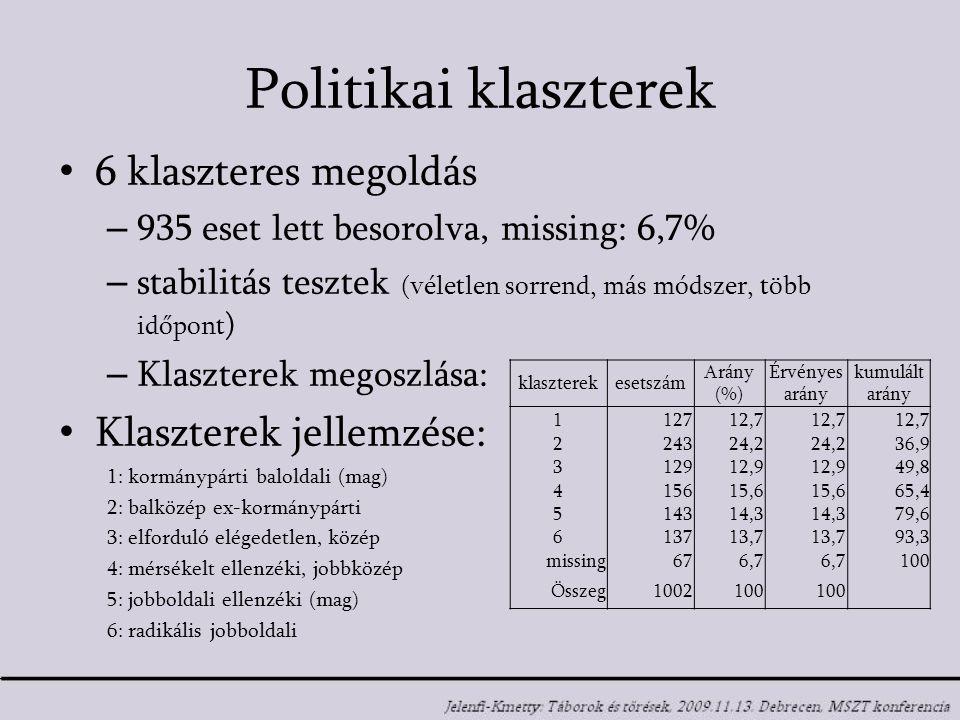 Politikai klaszterek 6 klaszteres megoldás – 935 eset lett besorolva, missing: 6,7% – stabilitás tesztek (véletlen sorrend, más módszer, több időpont ) – Klaszterek megoszlása: Klaszterek jellemzése: 1: kormánypárti baloldali (mag) 2: balközép ex-kormánypárti 3: elforduló elégedetlen, közép 4: mérsékelt ellenzéki, jobbközép 5: jobboldali ellenzéki (mag) 6: radikális jobboldali klaszterekesetszám Arány (%) Érvényes arány kumulált arány 112712,7 224324,2 36,9 312912,9 49,8 415615,6 65,4 514314,3 79,6 613713,7 93,3 missing676,7 100 Összeg1002100