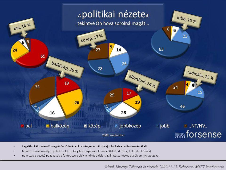 Legalább két dimenzió megkülönböztetése: kormány-ellenzék (bal-jobb) illetve radikális-mérsékelt hipotézist alátámasztja: politikusok közelség-távolságának elemzése (MDS, klaszter, hálózati elemzés) nem csak a vezető politikusok a fontos szereplők mindkét oldalon: Szili, Kósa, Retkes és Sólyom (F statisztika)