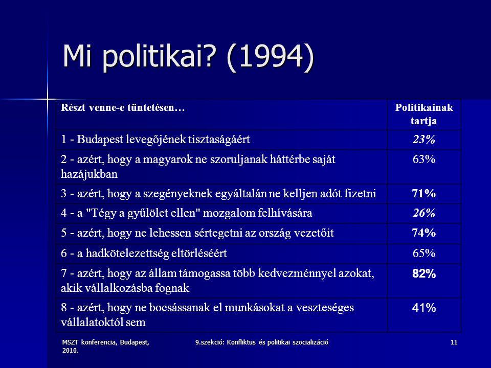 MSZT konferencia, Budapest, 2010. 9.szekció: Konfliktus és politikai szocializáció11 Mi politikai? (1994) Részt venne-e tüntetésen…Politikainak tartja