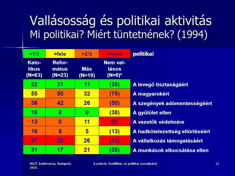 MSZT konferencia, Budapest, 2010. 9.szekció: Konfliktus és politikai szocializáció12 Vallásosság és politikai aktivitás Mi politikai? Miért tüntetnéne