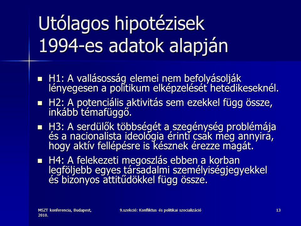 MSZT konferencia, Budapest, 2010. 9.szekció: Konfliktus és politikai szocializáció13 Utólagos hipotézisek 1994-es adatok alapján H1: A vallásosság ele