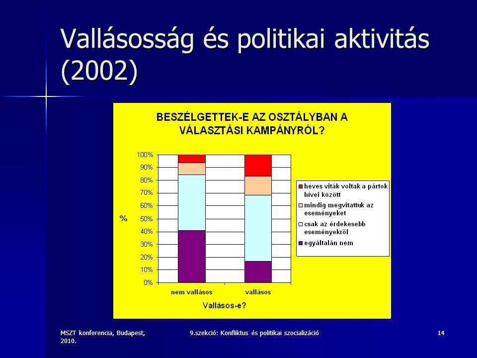 MSZT konferencia, Budapest, 2010. 9.szekció: Konfliktus és politikai szocializáció14 Vallásosság és politikai aktivitás (2002)
