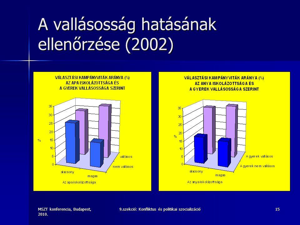 MSZT konferencia, Budapest, 2010. 9.szekció: Konfliktus és politikai szocializáció15 A vallásosság hatásának ellenőrzése (2002)