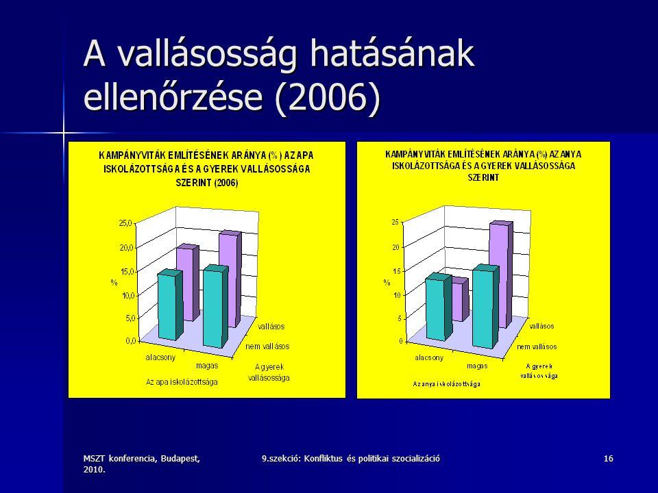 MSZT konferencia, Budapest, 2010. 9.szekció: Konfliktus és politikai szocializáció16 A vallásosság hatásának ellenőrzése (2006)