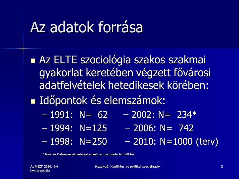 Az MSZT 2010. évi konferenciája 9.szekció: Konfliktus és politikai szocializáció2 Az adatok forrása Az ELTE szociológia szakos szakmai gyakorlat keret