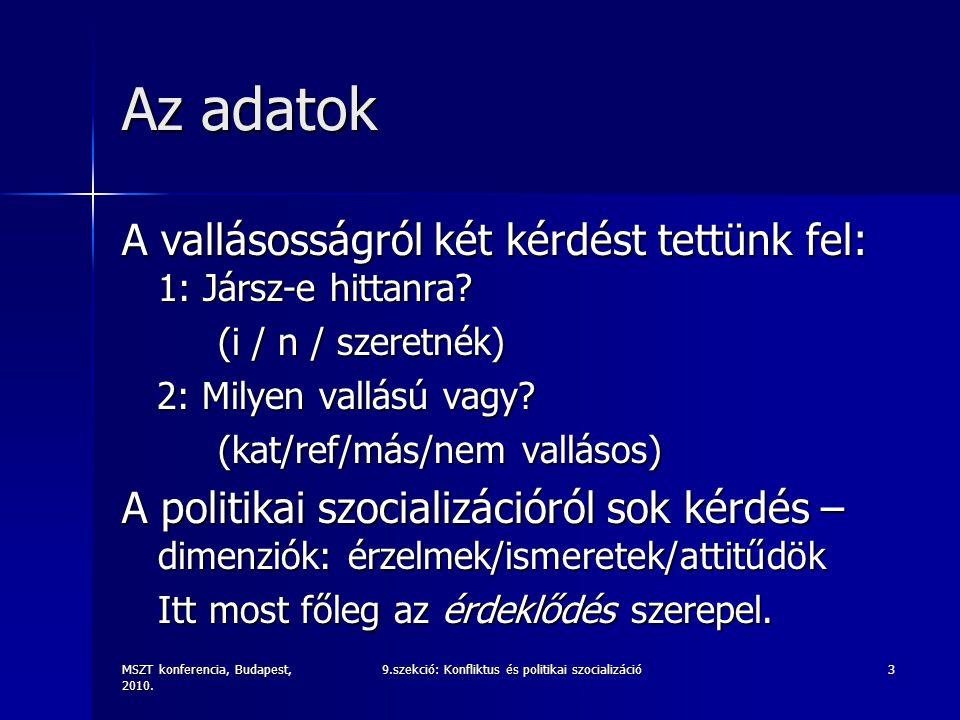 MSZT konferencia, Budapest, 2010. 9.szekció: Konfliktus és politikai szocializáció3 Az adatok A vallásosságról két kérdést tettünk fel: 1: Jársz-e hit