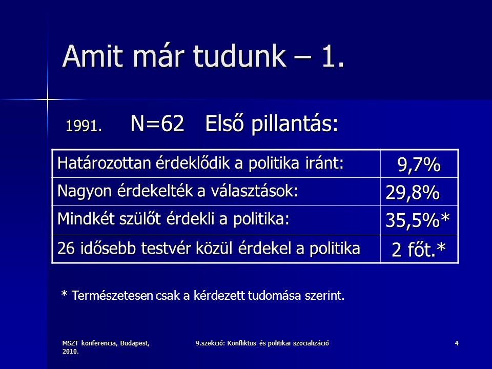MSZT konferencia, Budapest, 2010. 9.szekció: Konfliktus és politikai szocializáció4 Amit már tudunk – 1. 1991. N=62 Első pillantás: Határozottan érdek