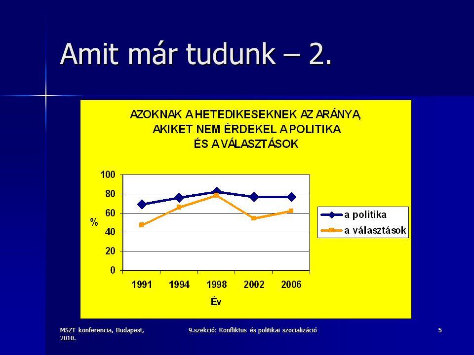 MSZT konferencia, Budapest, 2010. 9.szekció: Konfliktus és politikai szocializáció5 Amit már tudunk – 2.