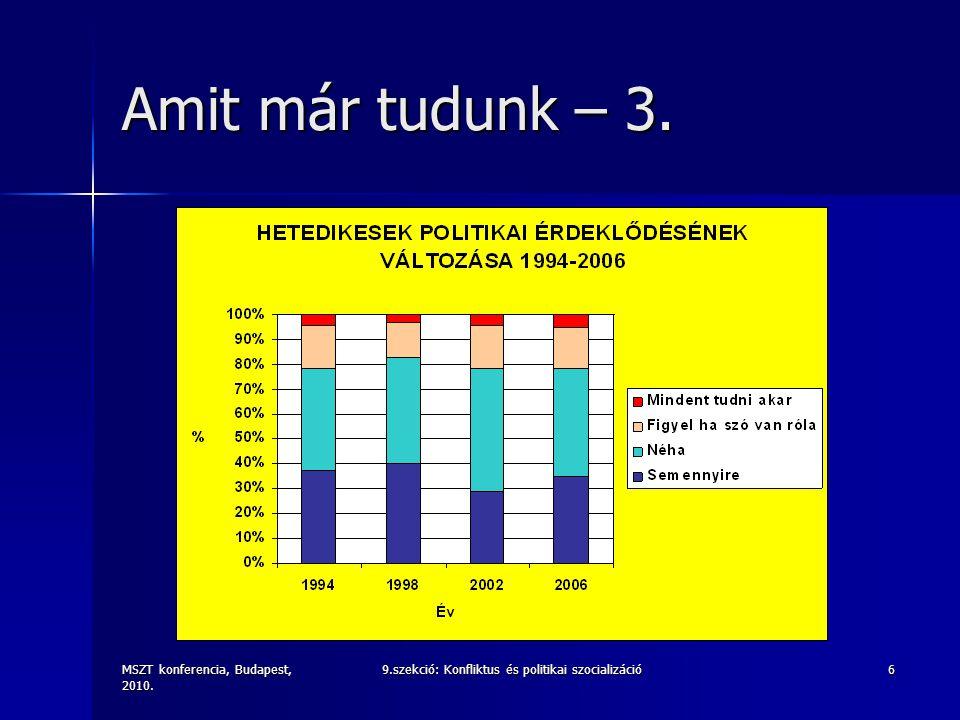 MSZT konferencia, Budapest, 2010. 9.szekció: Konfliktus és politikai szocializáció6 Amit már tudunk – 3.