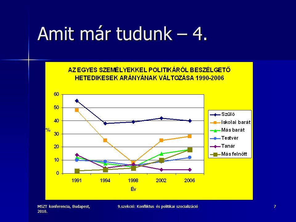 MSZT konferencia, Budapest, 2010. 9.szekció: Konfliktus és politikai szocializáció7 Amit már tudunk – 4.