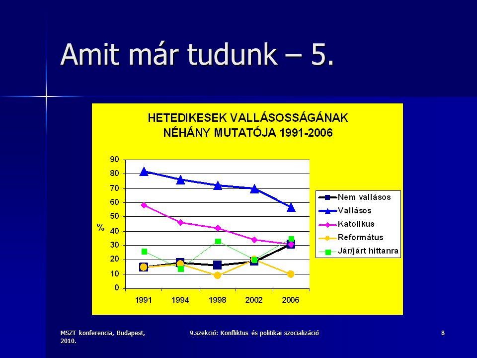 MSZT konferencia, Budapest, 2010. 9.szekció: Konfliktus és politikai szocializáció8 Amit már tudunk – 5.
