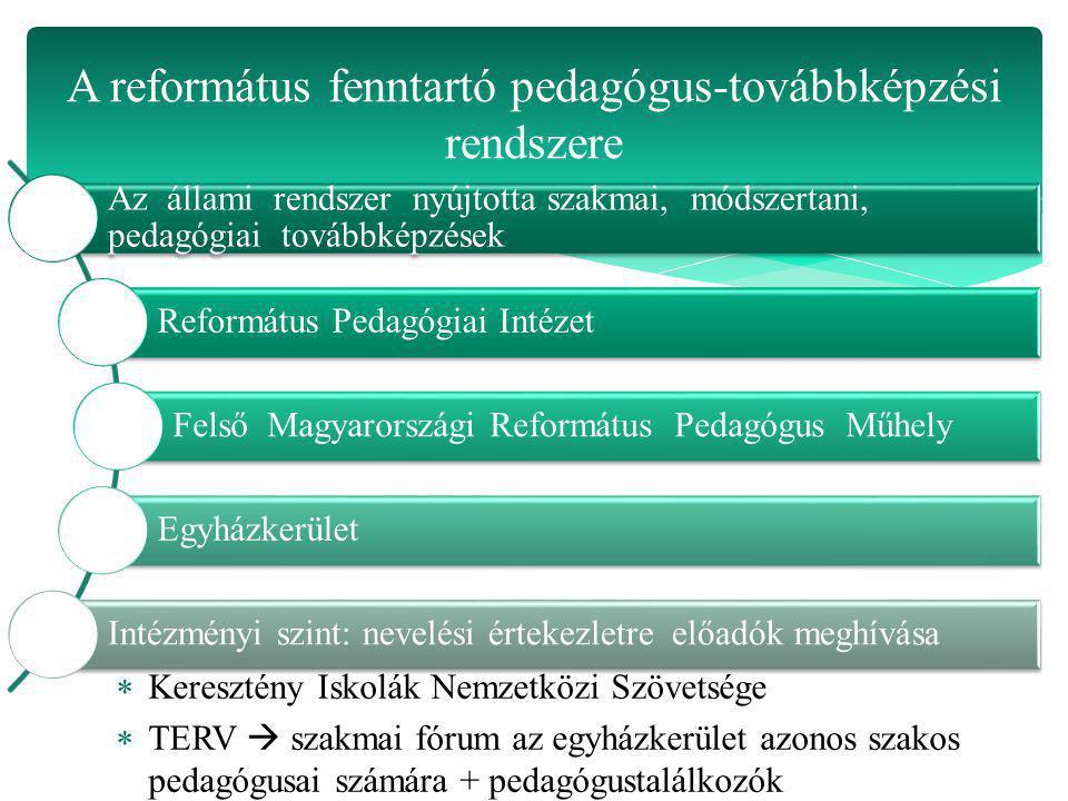Az állami rendszer nyújtotta szakmai, módszertani, pedagógiai továbbképzések Református Pedagógiai Intézet Felső Magyarországi Református Pedagógus Mű
