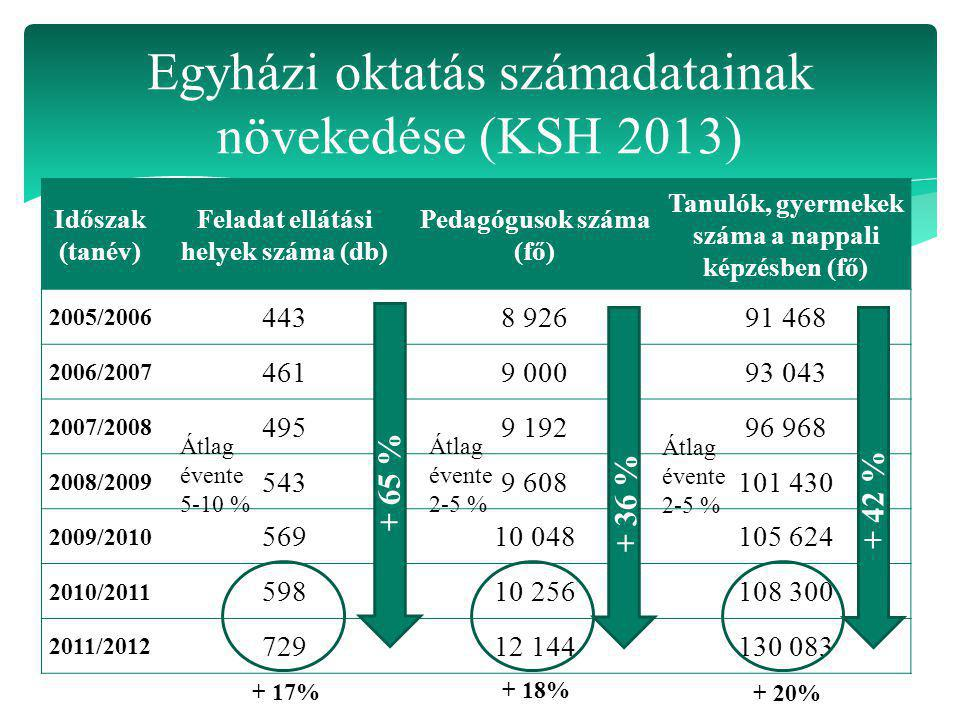 Időszak (tanév) Feladat ellátási helyek száma (db) Pedagógusok száma (fő) Tanulók, gyermekek száma a nappali képzésben (fő) 2005/2006 4438 92691 468 2