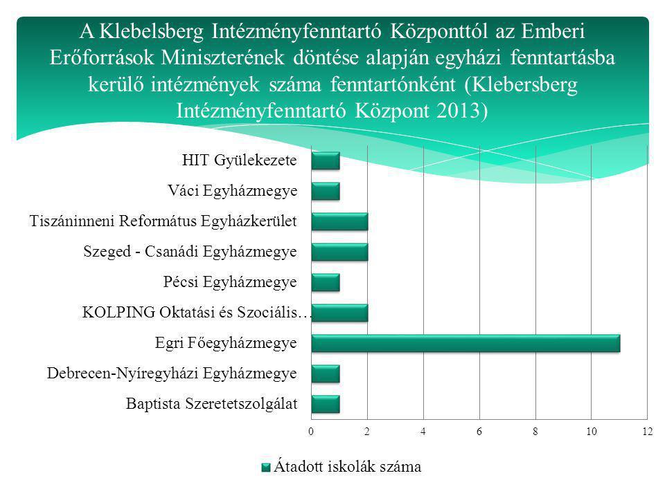 A Klebelsberg Intézményfenntartó Központtól az Emberi Erőforrások Miniszterének döntése alapján egyházi fenntartásba kerülő intézmények száma fenntart