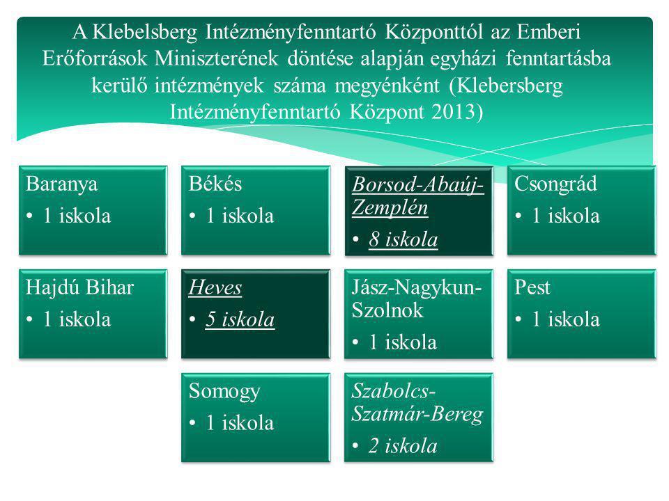 A Klebelsberg Intézményfenntartó Központtól az Emberi Erőforrások Miniszterének döntése alapján egyházi fenntartásba kerülő intézmények száma megyénké
