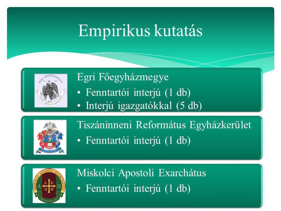 Egri Főegyházmegye Fenntartói interjú (1 db) Interjú igazgatókkal (5 db) Tiszáninneni Református Egyházkerület Fenntartói interjú (1 db) Miskolci Apos