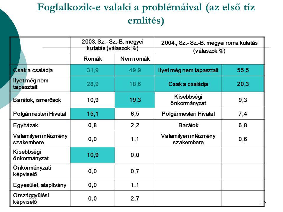 12 Foglalkozik-e valaki a problémáival (az első tíz említés) 2003. Sz.- Sz.-B. megyei kutatás (válaszok %) 2004., Sz.- Sz.-B. megyei roma kutatás (vál