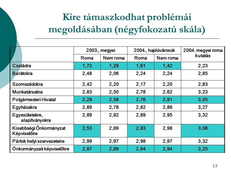 13 Kire támaszkodhat problémái megoldásában (négyfokozatú skála) 2003., megyei2004., hajdúvárosok2004. megyei roma kutatás RomaNem romaRomaNem roma Cs