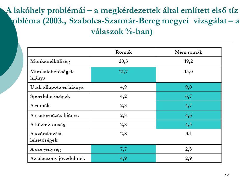 14 A lakóhely problémái – a megkérdezettek által említett első tíz probléma (2003., Szabolcs-Szatmár-Bereg megyei vizsgálat – a válaszok %-ban) RomákN