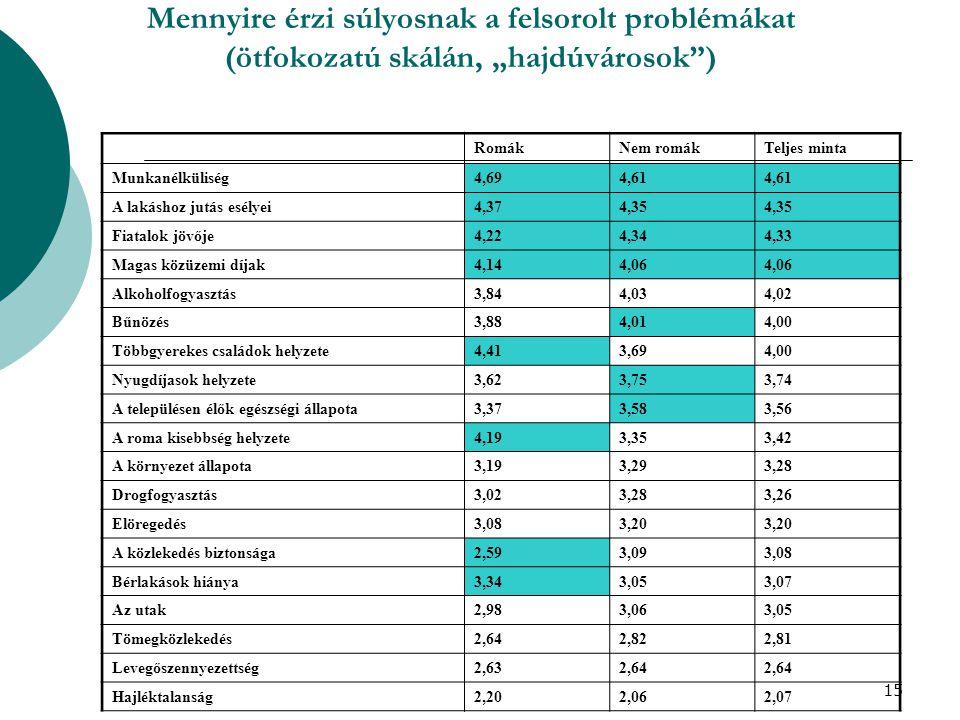 """15 Mennyire érzi súlyosnak a felsorolt problémákat (ötfokozatú skálán, """"hajdúvárosok ) RomákNem romákTeljes minta Munkanélküliség4,694,61 A lakáshoz jutás esélyei4,374,35 Fiatalok jövője4,224,344,33 Magas közüzemi díjak4,144,06 Alkoholfogyasztás3,844,034,02 Bűnözés3,884,014,00 Többgyerekes családok helyzete4,413,694,00 Nyugdíjasok helyzete3,623,753,74 A településen élők egészségi állapota3,373,583,56 A roma kisebbség helyzete4,193,353,42 A környezet állapota3,193,293,28 Drogfogyasztás3,023,283,26 Elöregedés3,083,20 A közlekedés biztonsága2,593,093,08 Bérlakások hiánya3,343,053,07 Az utak2,983,063,05 Tömegközlekedés2,642,822,81 Levegőszennyezettség2,632,64 Hajléktalanság2,202,062,07"""