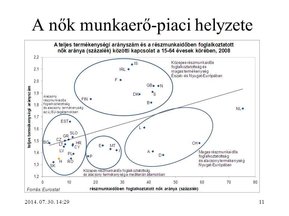 2014. 07. 30. 14:31 A nők munkaerő-piaci helyzete 11