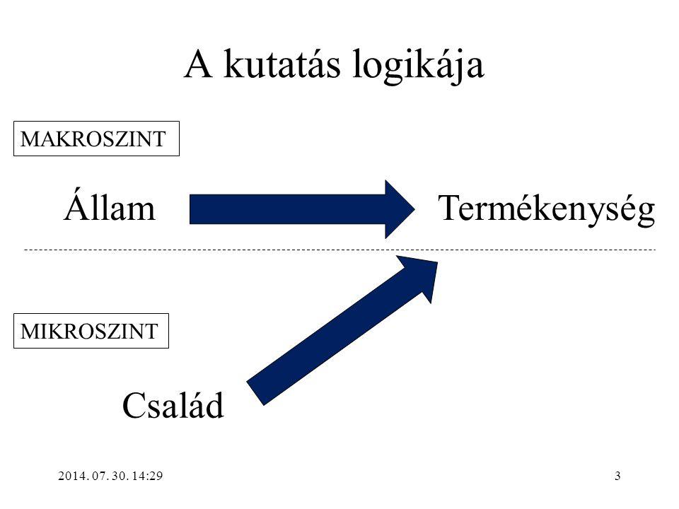 2014. 07. 30. 14:31 A kutatás logikája ÁllamTermékenység Család MAKROSZINT MIKROSZINT 3