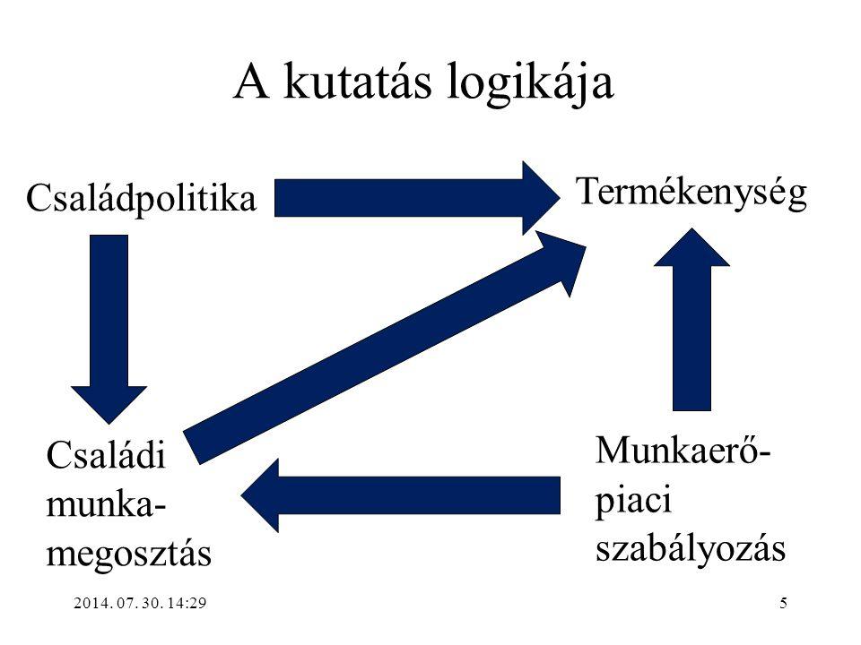 2014. 07. 30. 14:31 A kutatás logikája Termékenység Családpolitika Munkaerő- piaci szabályozás Családi munka- megosztás 5