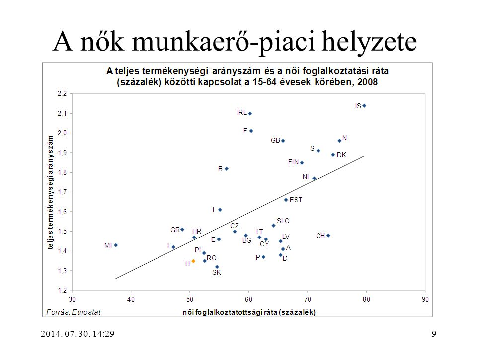2014. 07. 30. 14:31 A nők munkaerő-piaci helyzete 9