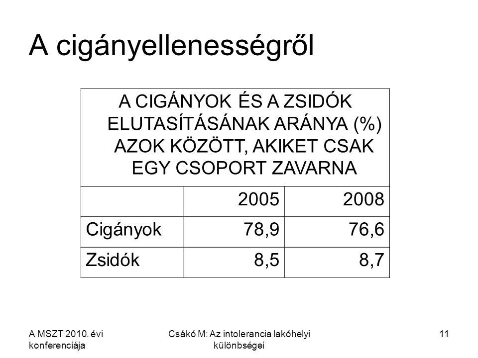 A MSZT 2010. évi konferenciája Csákó M: Az intolerancia lakóhelyi különbségei 11 A cigányellenességről A CIGÁNYOK ÉS A ZSIDÓK ELUTASÍTÁSÁNAK ARÁNYA (%