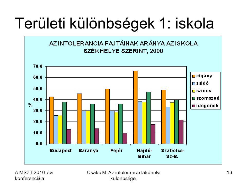 A MSZT 2010. évi konferenciája Csákó M: Az intolerancia lakóhelyi különbségei 13 Területi különbségek 1: iskola