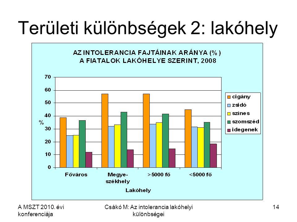 A MSZT 2010. évi konferenciája Csákó M: Az intolerancia lakóhelyi különbségei 14 Területi különbségek 2: lakóhely