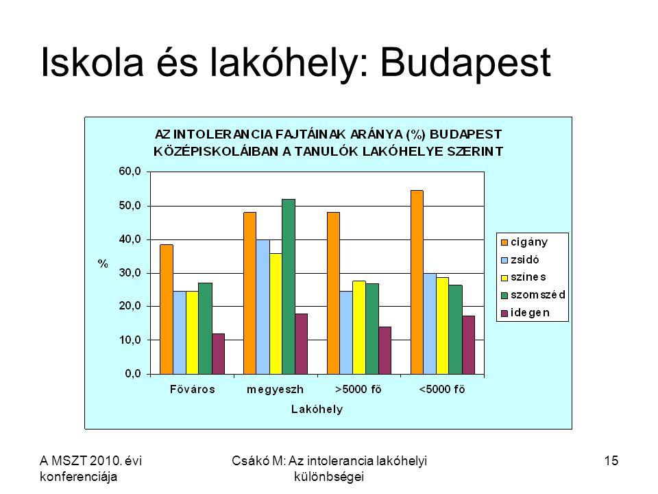 A MSZT 2010. évi konferenciája Csákó M: Az intolerancia lakóhelyi különbségei 15 Iskola és lakóhely: Budapest