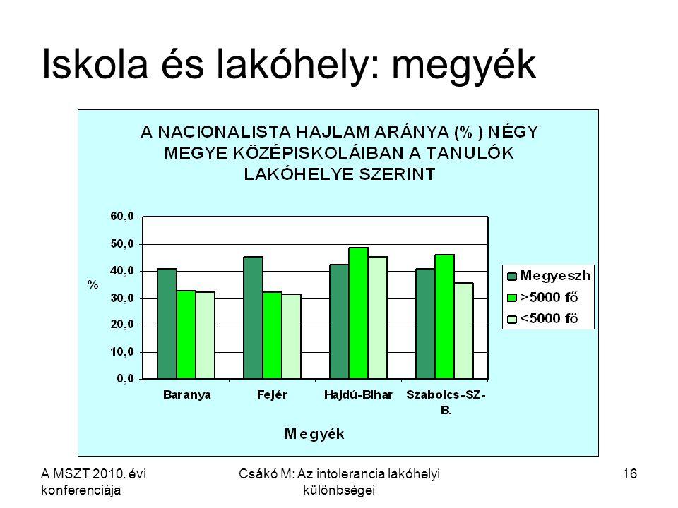 A MSZT 2010. évi konferenciája Csákó M: Az intolerancia lakóhelyi különbségei 16 Iskola és lakóhely: megyék