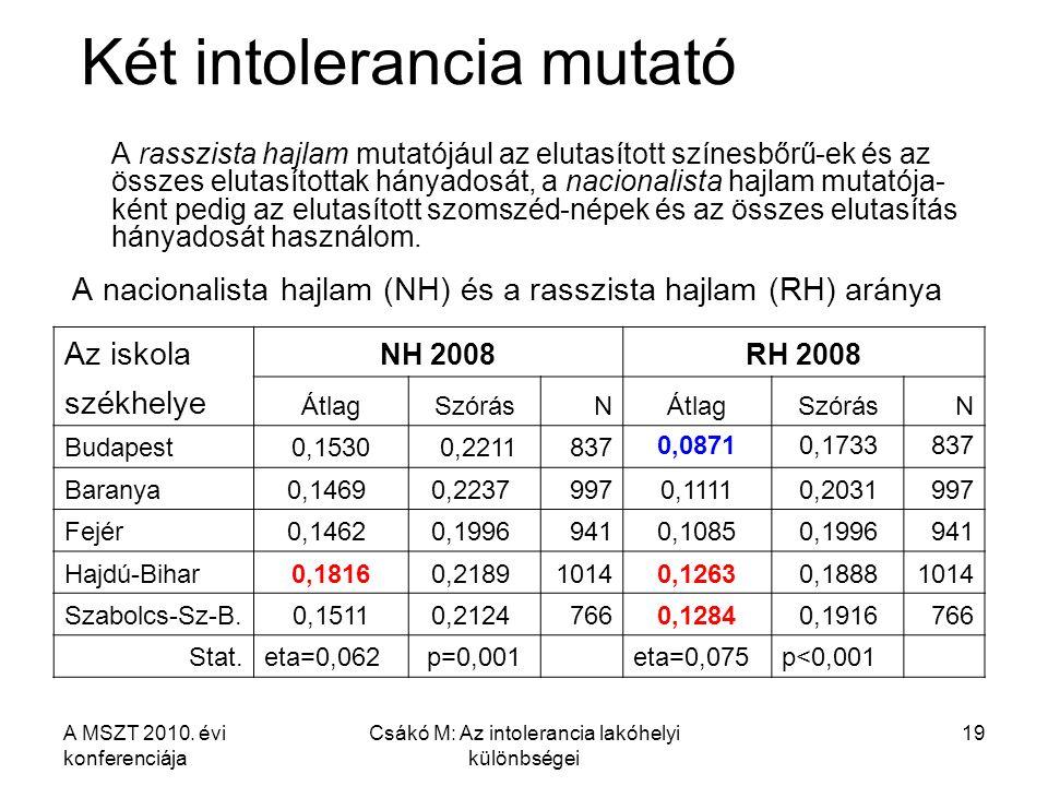 A MSZT 2010. évi konferenciája Csákó M: Az intolerancia lakóhelyi különbségei 19 Két intolerancia mutató A rasszista hajlam mutatójául az elutasított