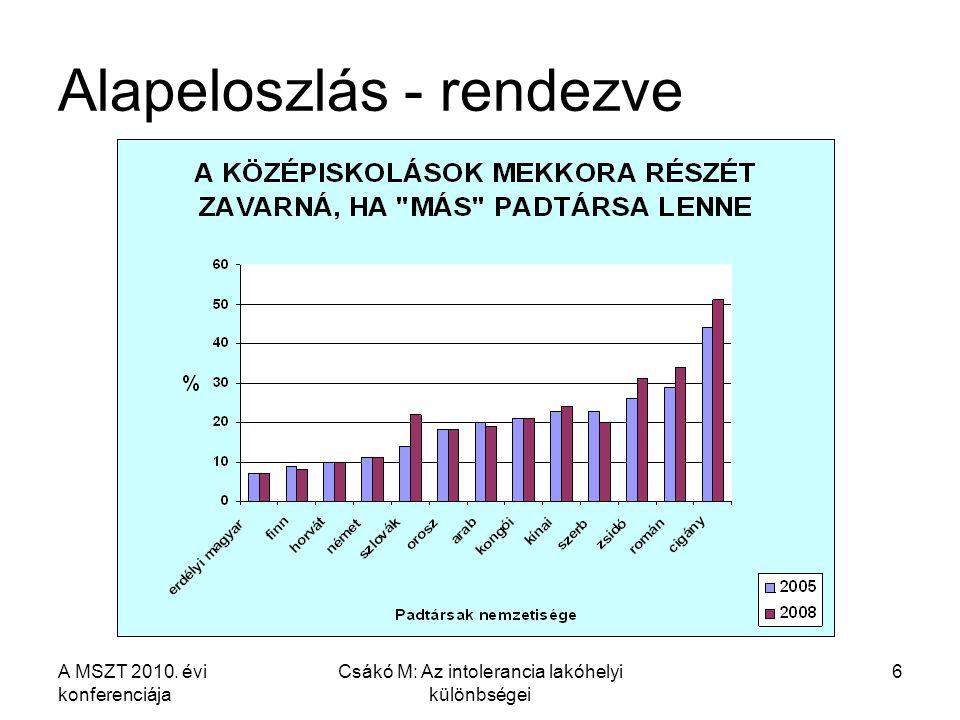 A MSZT 2010. évi konferenciája Csákó M: Az intolerancia lakóhelyi különbségei 6 Alapeloszlás - rendezve