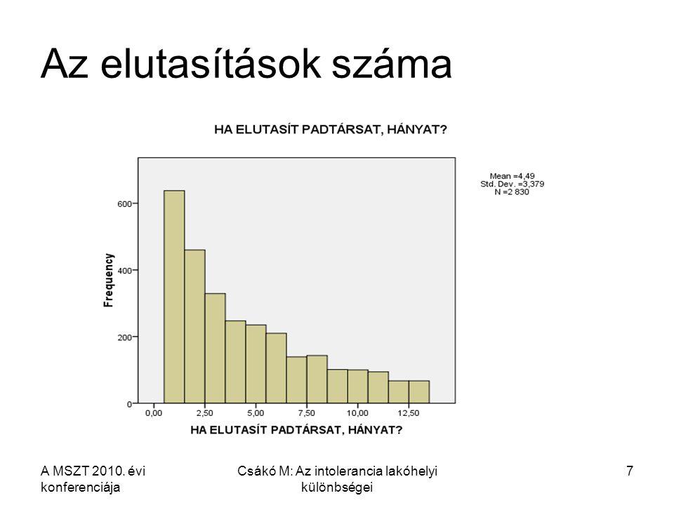 A MSZT 2010. évi konferenciája Csákó M: Az intolerancia lakóhelyi különbségei 7 Az elutasítások száma
